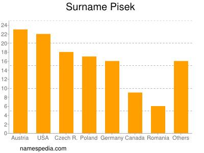 Surname Pisek