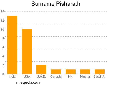 Surname Pisharath