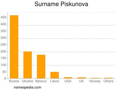 Surname Piskunova