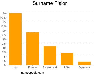 Surname Pislor