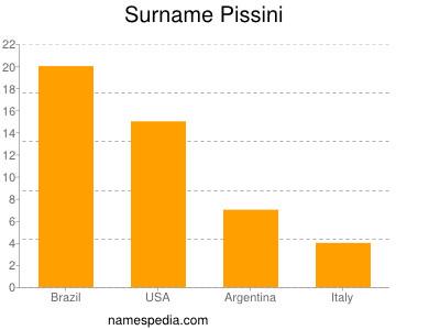 Surname Pissini