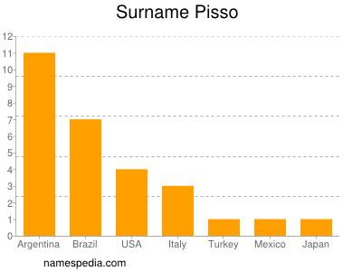 Surname Pisso