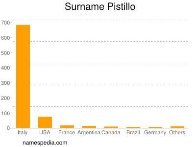 Surname Pistillo