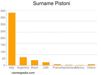 Surname Pistoni