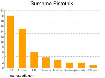 Surname Pistotnik