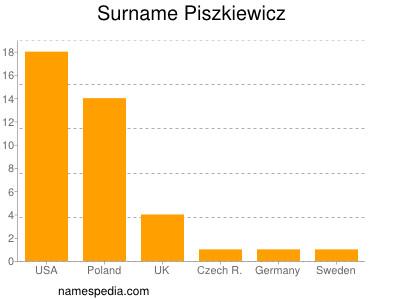 Surname Piszkiewicz