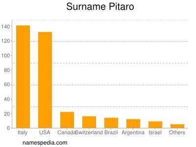 Surname Pitaro
