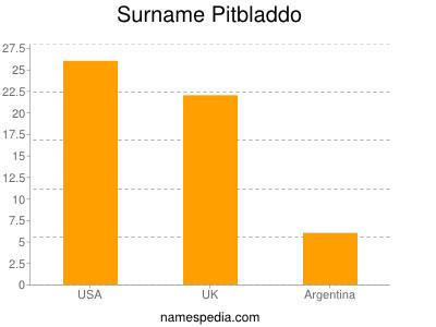 Surname Pitbladdo