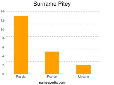 Surname Pitey