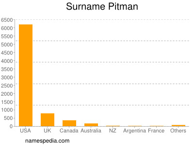 Surname Pitman