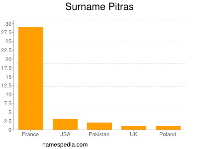 Surname Pitras