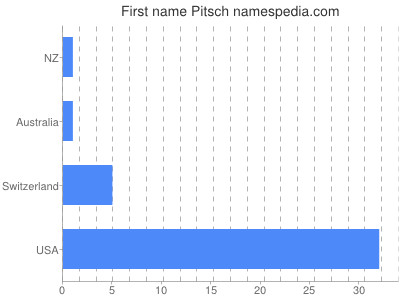 Given name Pitsch
