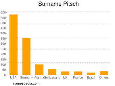 Surname Pitsch