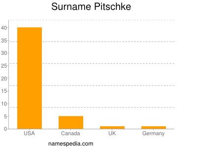Surname Pitschke