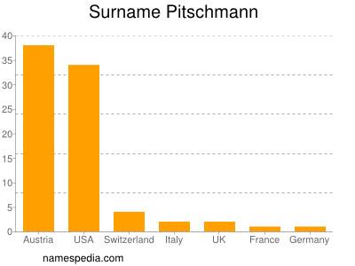 Surname Pitschmann