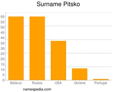 Surname Pitsko