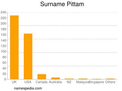 Surname Pittam