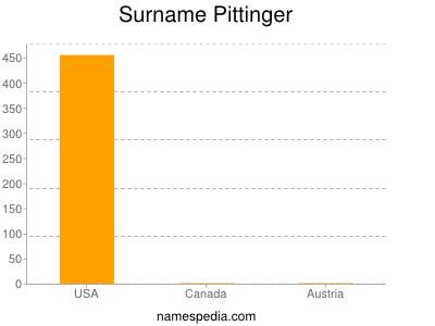 Surname Pittinger