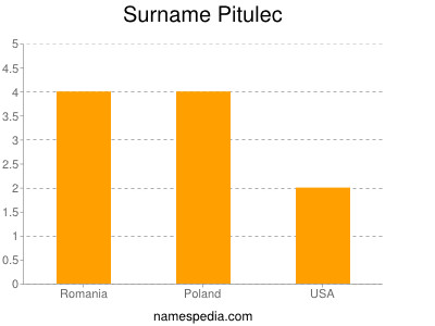 Surname Pitulec