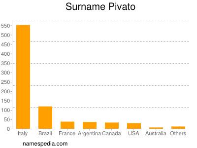 Surname Pivato