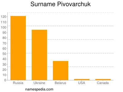 Surname Pivovarchuk