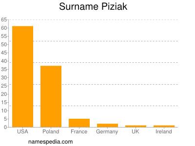Surname Piziak