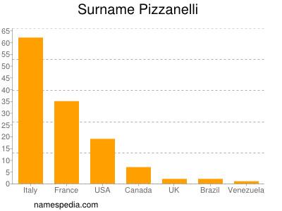 Surname Pizzanelli