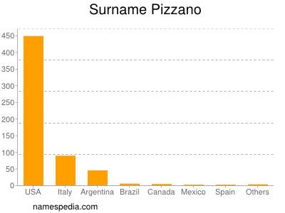 Surname Pizzano