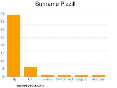 Surname Pizzilli