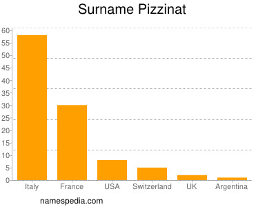 Surname Pizzinat