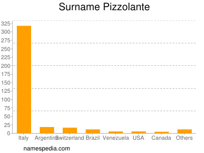 Surname Pizzolante