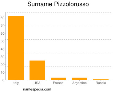 Surname Pizzolorusso