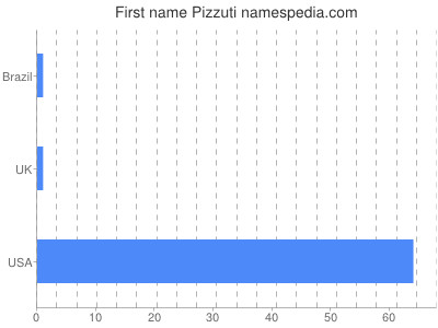 Given name Pizzuti