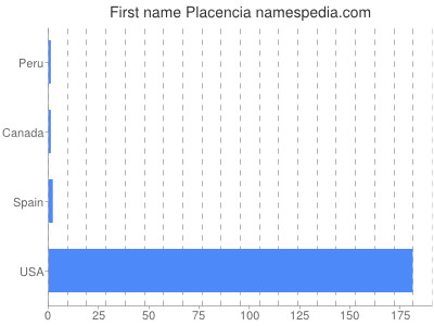 Given name Placencia