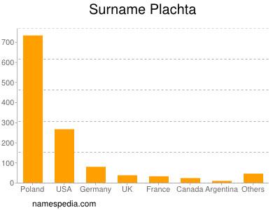Surname Plachta