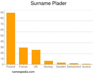 Surname Plader