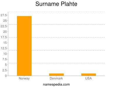 Surname Plahte