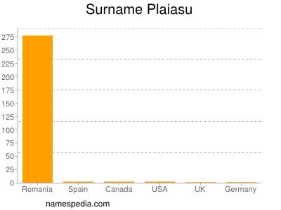 Surname Plaiasu