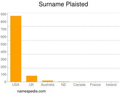 Surname Plaisted