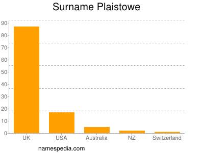 Surname Plaistowe