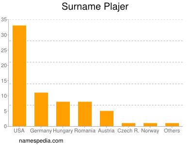Surname Plajer