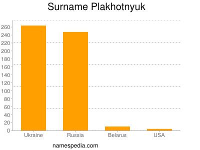 Surname Plakhotnyuk