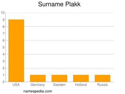 Surname Plakk
