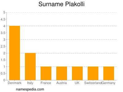 Surname Plakolli