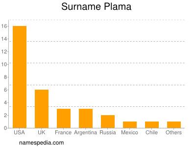 Surname Plama