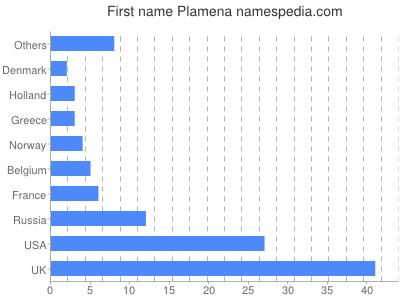 Given name Plamena