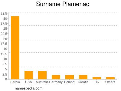 Surname Plamenac