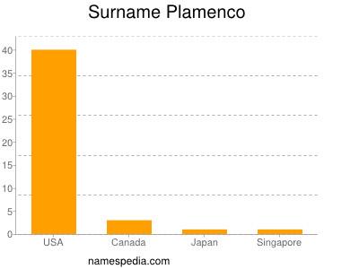 Surname Plamenco