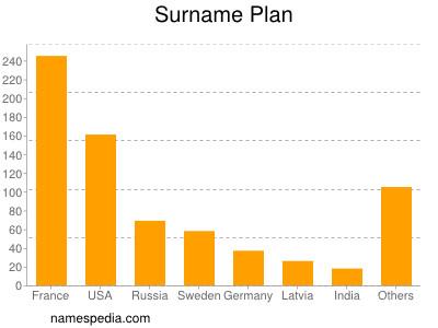 Surname Plan