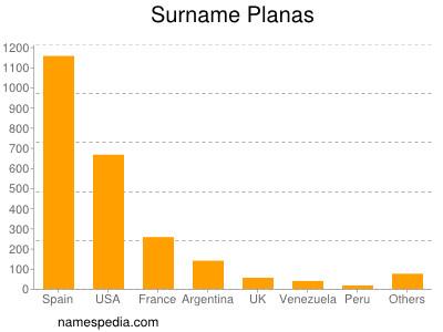 Surname Planas